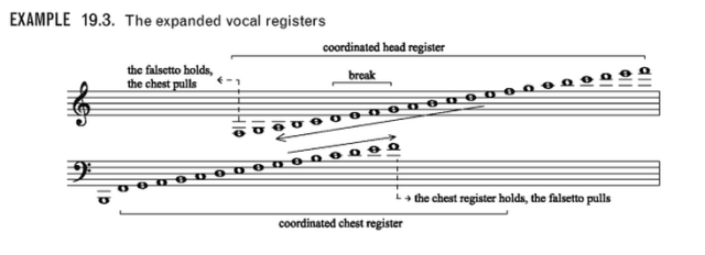 bel canto vocal exercises pdf